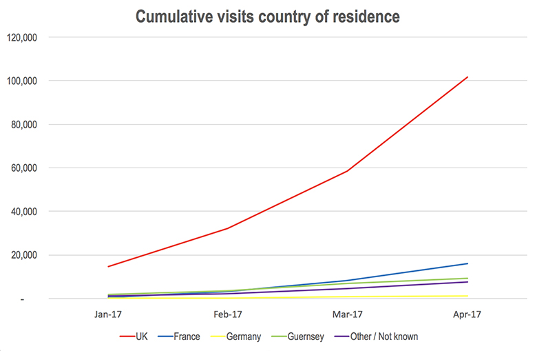 Cumulative visits by CoR