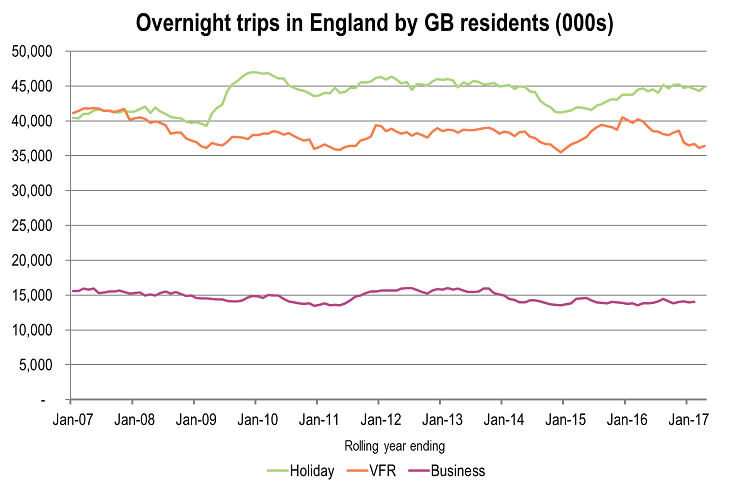 Domestic Overnight Tourism in England