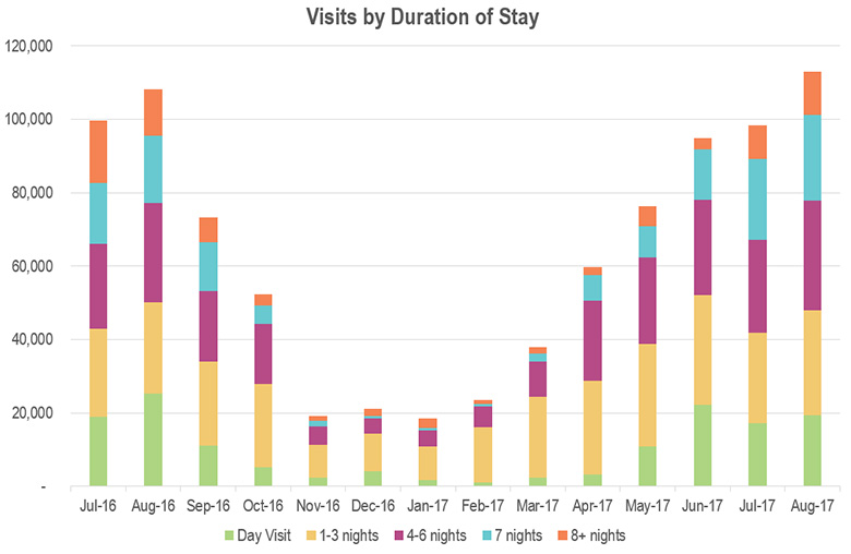 Visit by duration